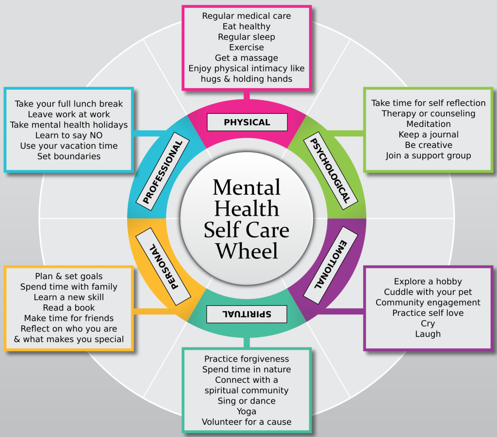 mental health self-care wheel